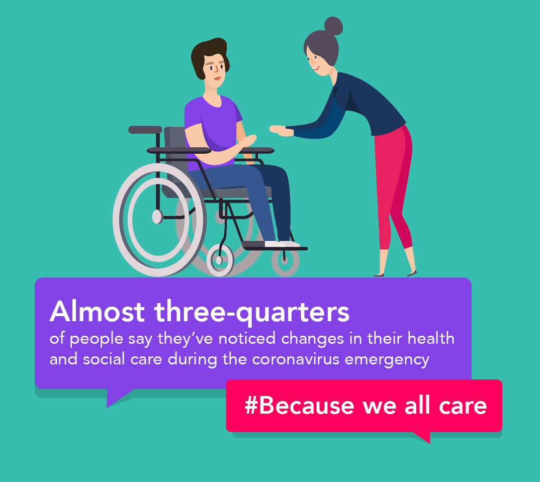 Picture of a person in a wheelchair taking to a standing person with quotes saying: Almost three quarters of people say they have noticed changes in their health and social care during the coronavirus emergency. #BecauseWeAllCare
